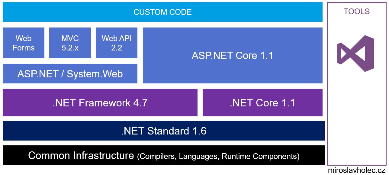 asp-net-core-architecture
