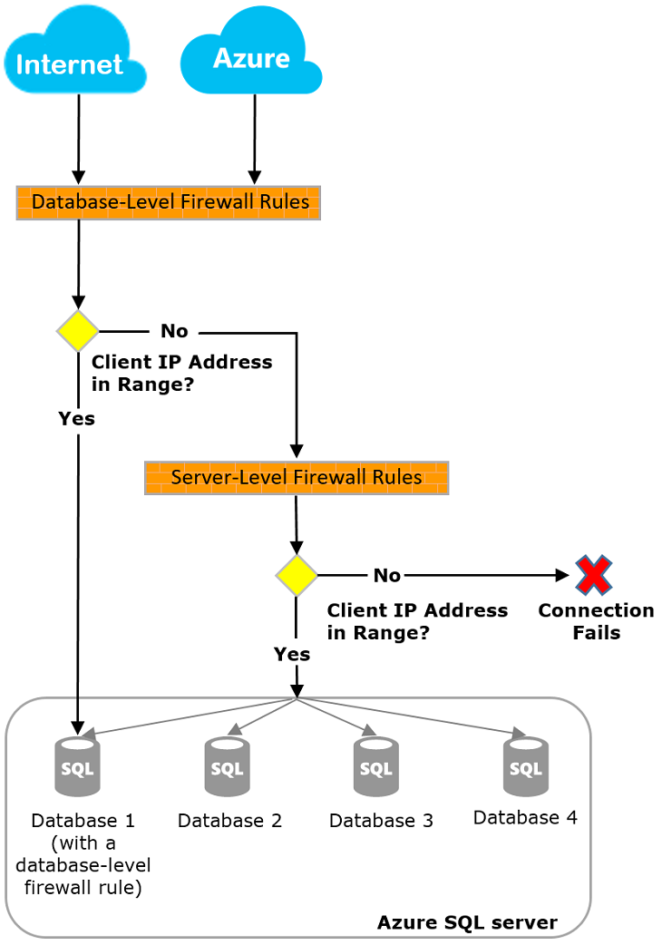 Firewall Rules on Database