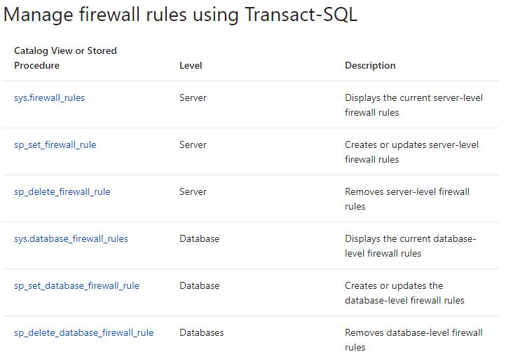 T-SQL příkazy pro práci s firewallem