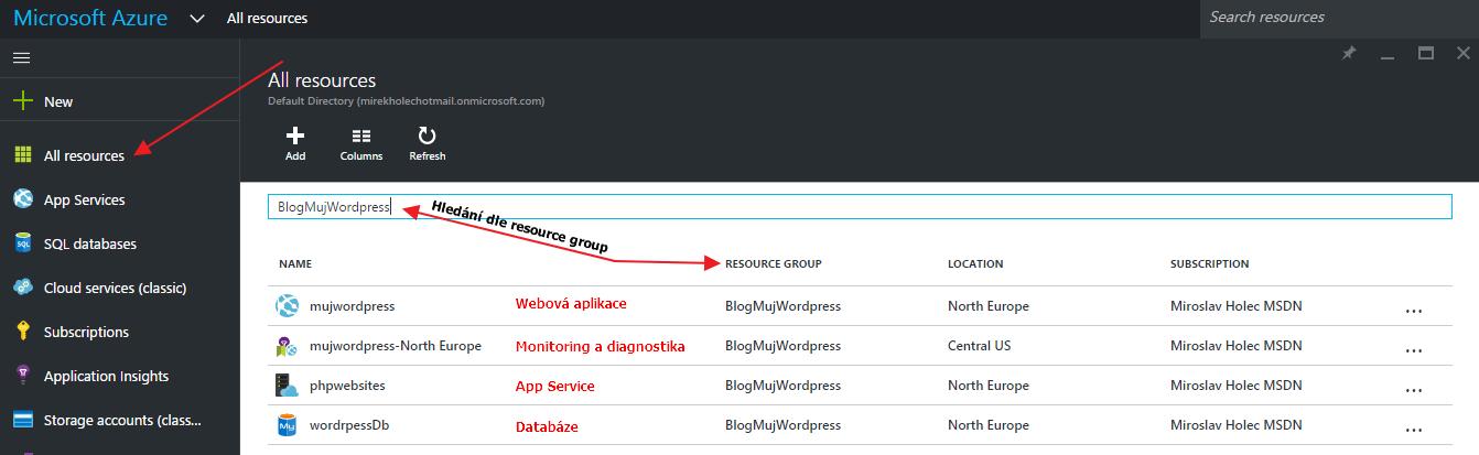 Přehled vytvořených služeb pro Wordpress CMS