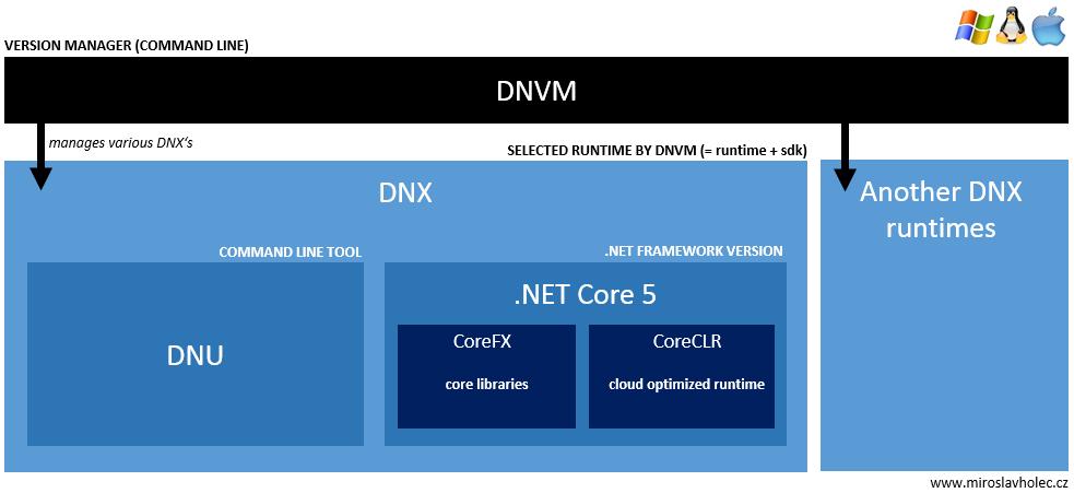 DNVM, DNU a DNX