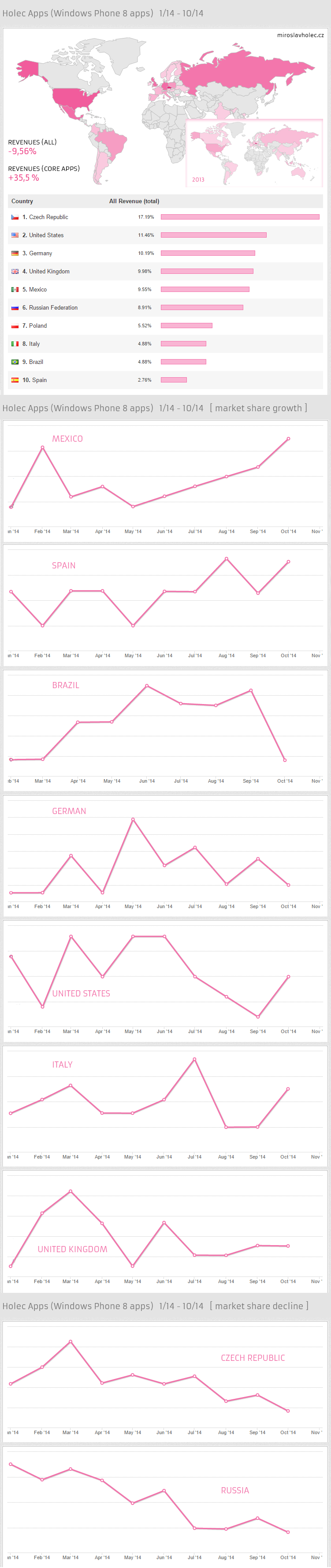 Windows Phone Market Share (Holec Apps)