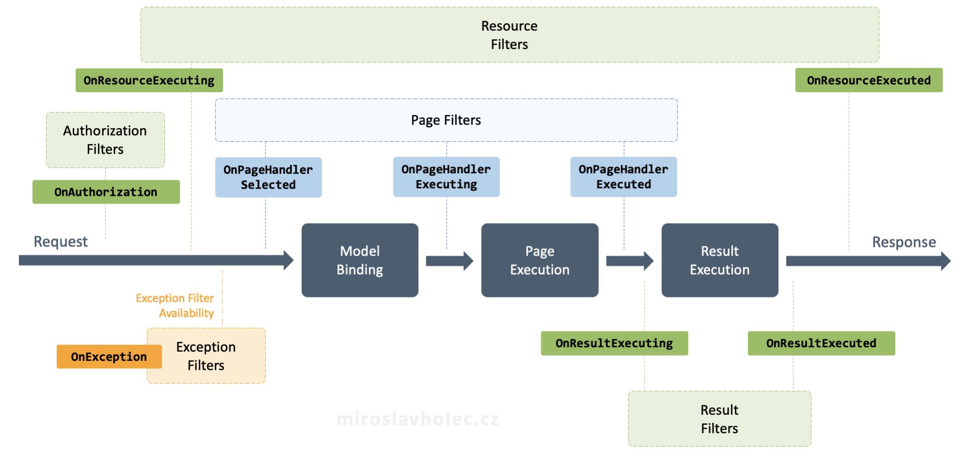 Životní cyklus requestu v Razor Pages